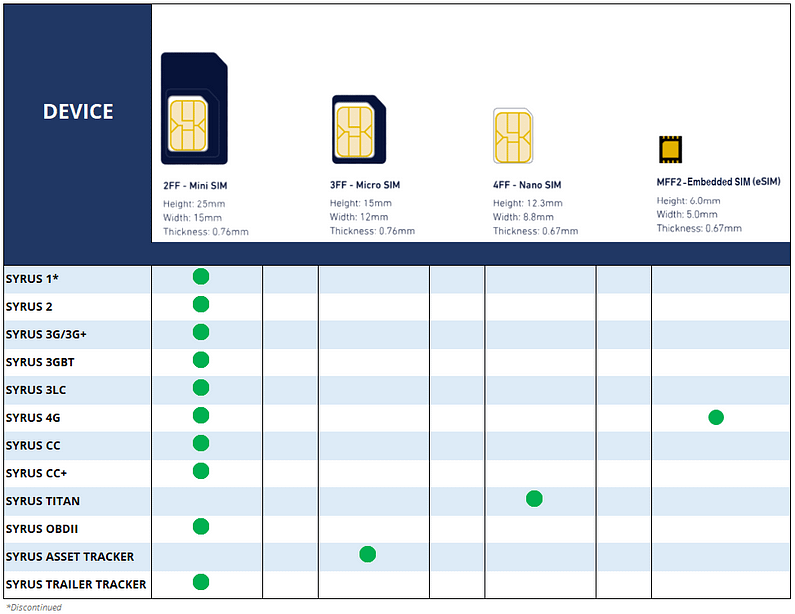 SIM Form Factor - Syrus devices